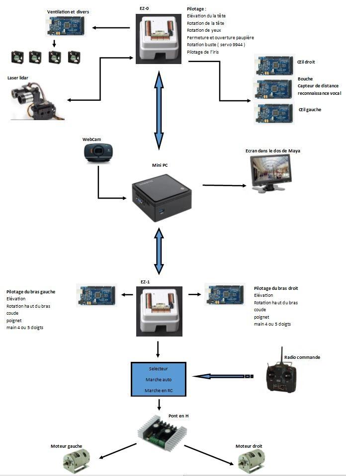 Maya schéma de principe du circuit de contrôle RedOhm