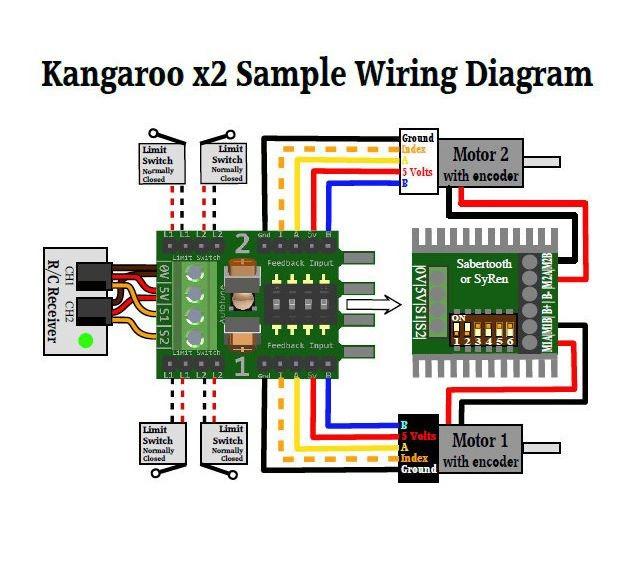 Exemple de câblage sur le variateur de la base mobile