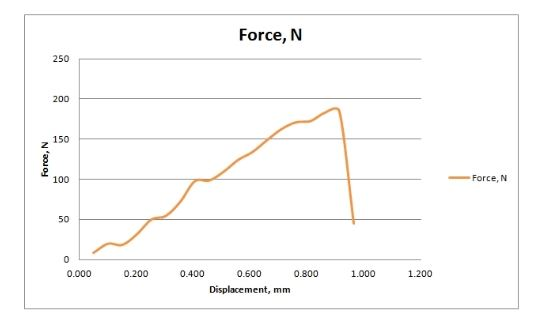 Redohm courbe de resistance pla a fibre de carbone