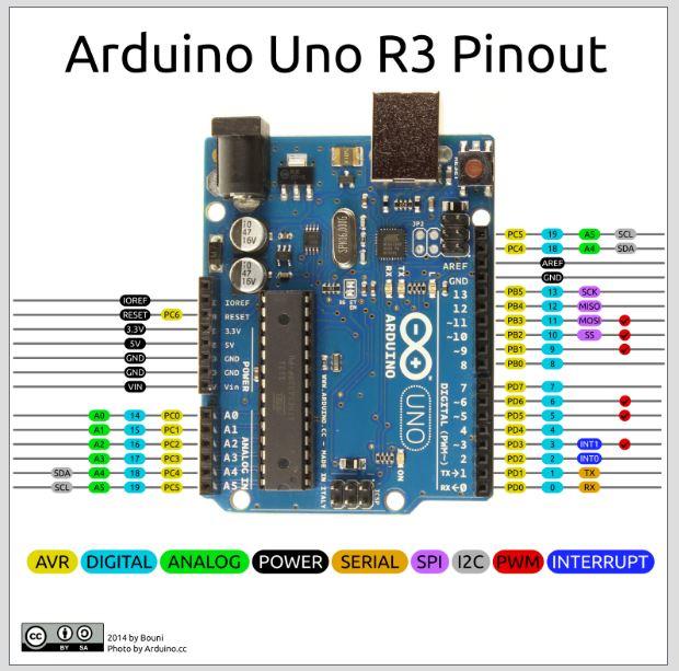 Arduino Uno R3 Pinout