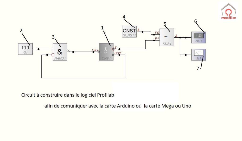 Transmission des donnée de la carte Arduino à Profilab - RedOhm -