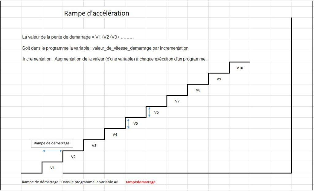 Rampe d'accélération pour servomoteur à rotation continue - RedOhm -