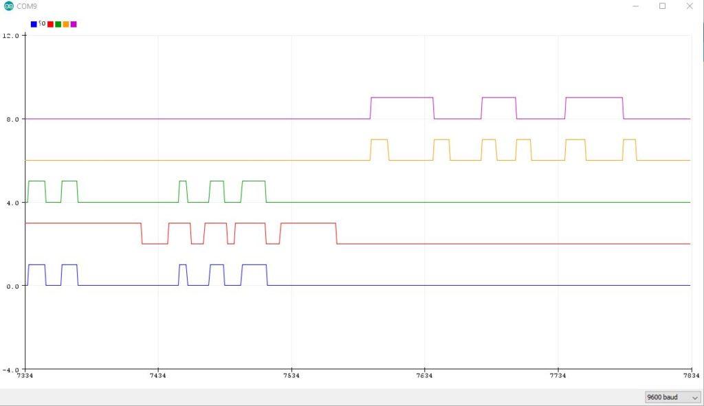Traceur serie Arduino - arduino series plotter